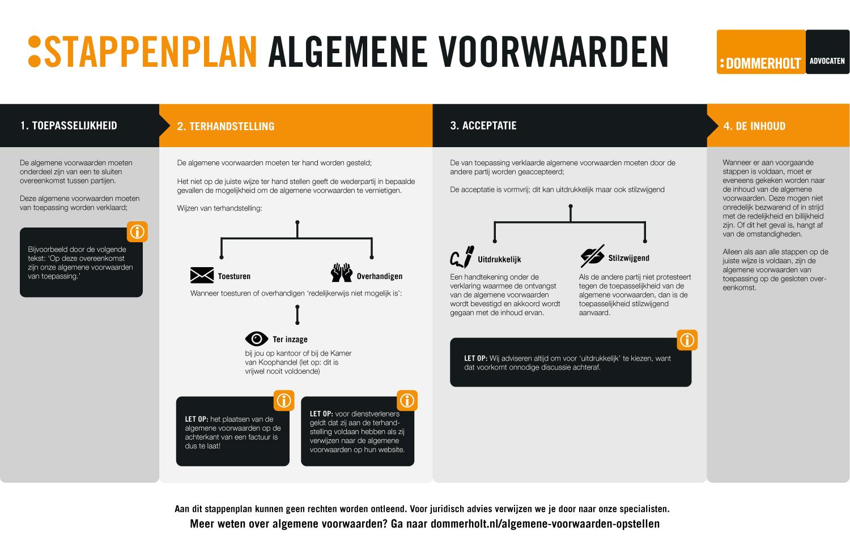 Stappenplan Algemene Voorwaarden Dommerholt Advocaten