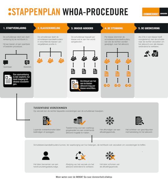Stappenplan WHOA Dommerholt Advocaten 1