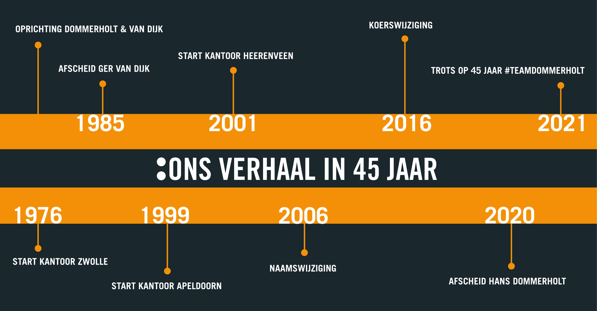 Tijdlijn gebeurtenissen 45 jaar Dommerholt Advocaten